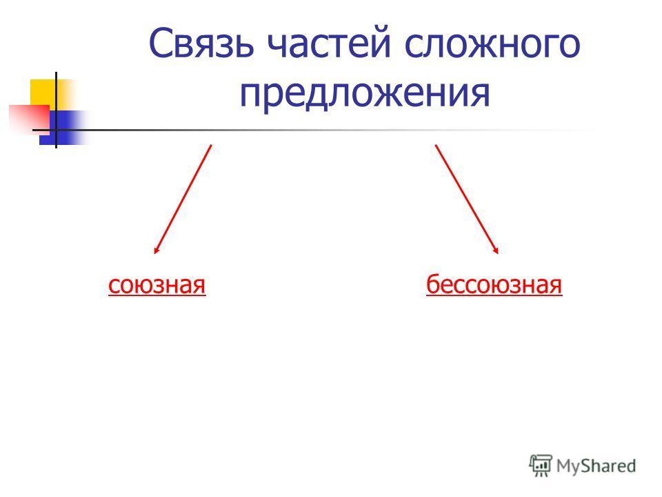 Связь частей сложного предложения бессоюзнаясоюзная