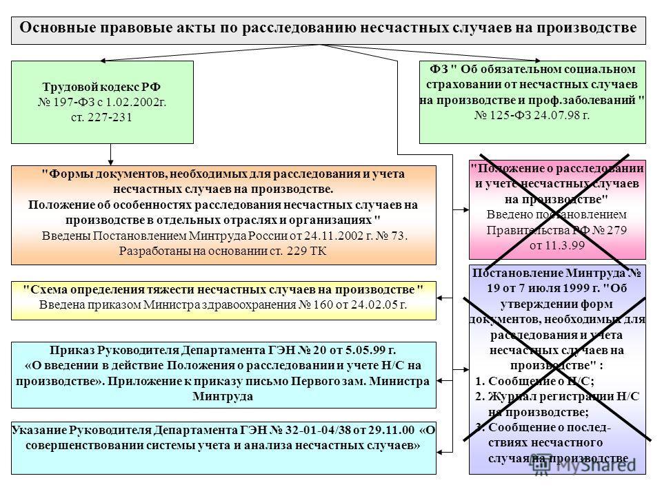 Основные правовые акты по расследованию несчастных случаев на производстве Трудовой кодекс РФ 197-ФЗ с 1.02.2002г. ст. 227-231 ФЗ