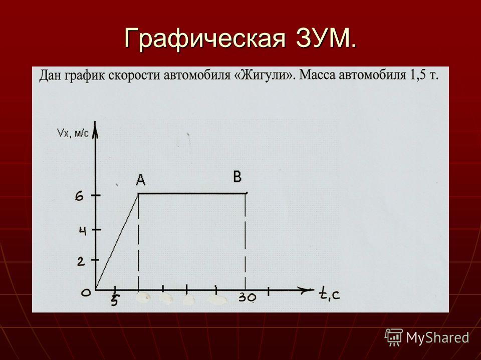 Графическая ЗУМ.