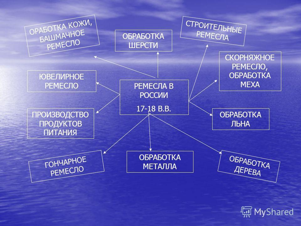 РЕМЕСЛА В РОССИИ 17-18 В.В. ОРАБОТКА КОЖИ, БАШМАЧНОЕ РЕМЕСЛО ЮВЕЛИРНОЕ РЕМЕСЛО ПРОИЗВОДСТВО ПРОДУКТОВ ПИТАНИЯ ГОНЧАРНОЕ РЕМЕСЛО ОБРАБОТКА МЕТАЛЛА ОБРАБОТКА ДЕРЕВА ОБРАБОТКА ЛЬНА СКОРНЯЖНОЕ РЕМЕСЛО, ОБРАБОТКА МЕХА СТРОИТЕЛЬНЫЕ РЕМЕСЛА ОБРАБОТКА ШЕРСТИ