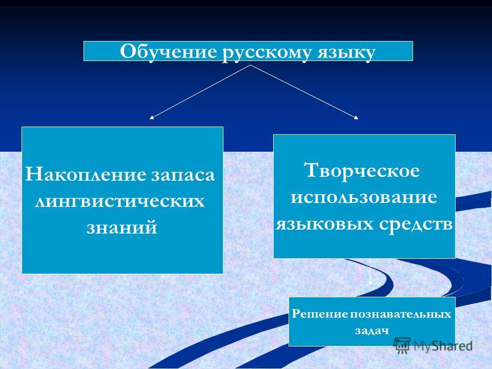 Обучение русскому языку Накопление запаса лингвистических знаний Творческое использование языковых средств Решение познавательных задач
