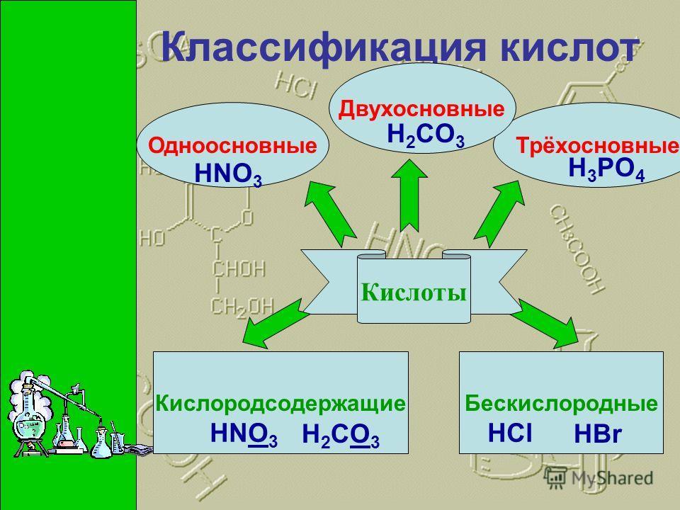Кислоты Классификация кислот ТрёхосновныеОдноосновные Двухосновные БескислородныеКислородсодержащие HNO 3 H 2 CO 3 H 3 PO 4 HNO 3 H2CO3H2CO3 HCl HBr
