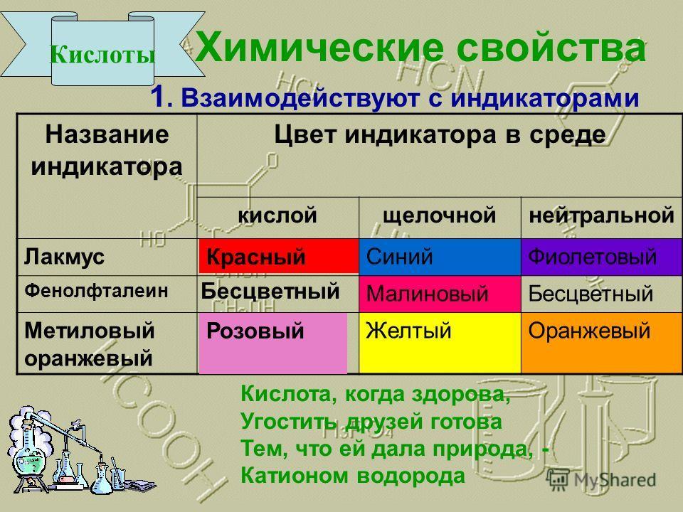 Кислоты Химические свойства Название индикатора Цвет индикатора в среде кислойщелочнойнейтральной ЛакмусСинийФиолетовый Фенолфталеин МалиновыйБесцветный Метиловый оранжевый ЖелтыйОранжевый Красный Бесцветный Розовый 1. Взаимодействуют с индикаторами