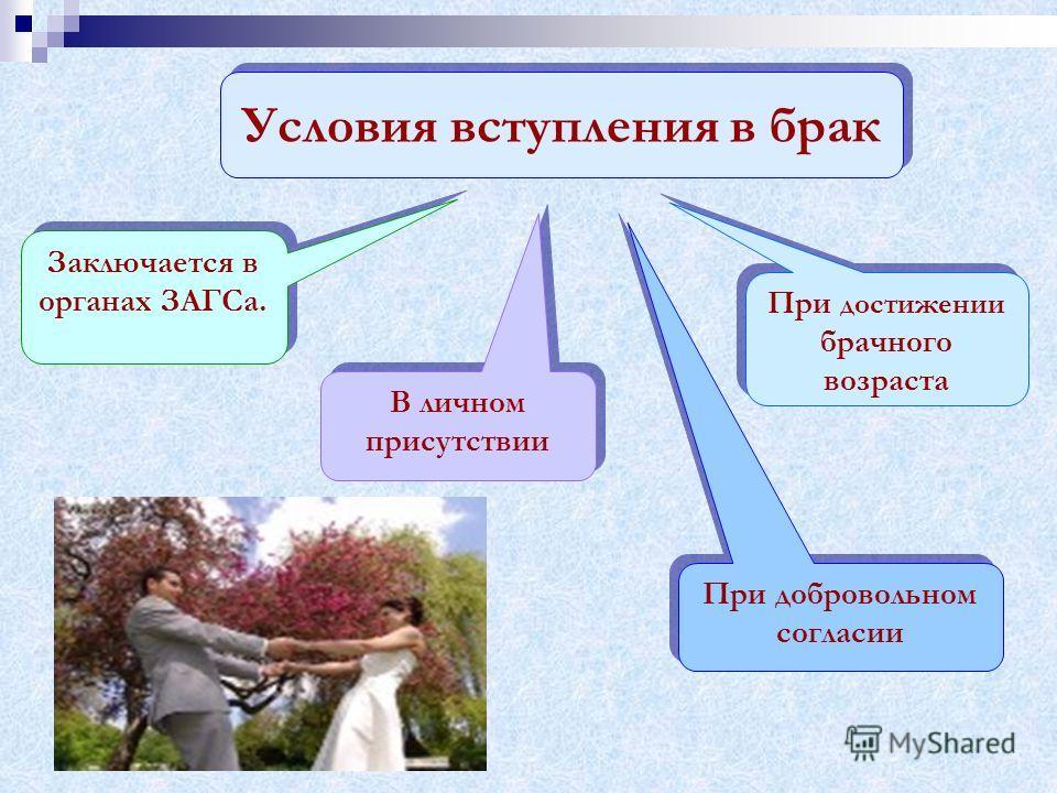 Условия вступления в брак Заключается в органах ЗАГСа. В личном присутствии При добровольном согласии При достижении брачного возраста