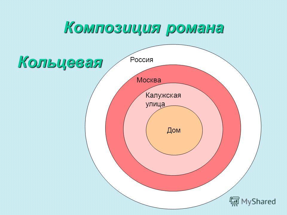 Композиция романа Кольцевая Россия Москва Калужская улица Дом