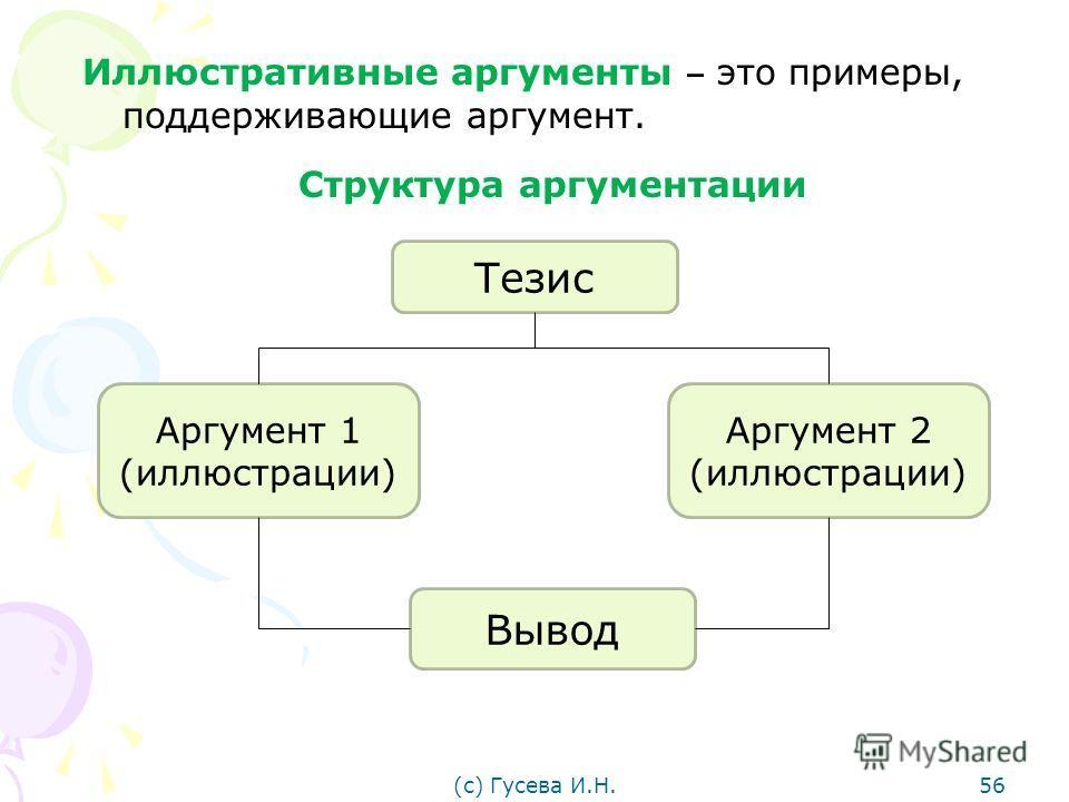 Иллюстративные аргументы это примеры, поддерживающие аргумент. Структура аргументации Тезис Аргумент 1 (иллюстрации) Аргумент 2 (иллюстрации) Вывод (с) Гусева И.Н.56