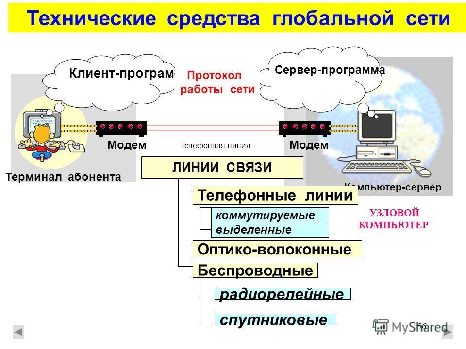 56 Технические средства глобальной сети Клиент-программа Сервер-программа Протокол работы сети Модем Телефонная линия Компьютер-сервер Терминал абонента УЗЛОВОЙ КОМПЬЮТЕР ЛИНИИ СВЯЗИ Телефонные линии Оптико-волоконные коммутируемые выделенные радиоре
