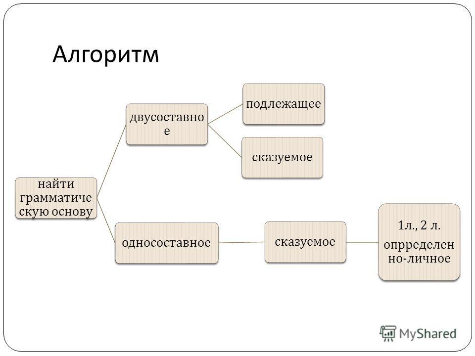 Алгоритм найти грамматиче скую основу двусоставно е подлежащеесказуемоеодносоставноесказуемое 1 л., 2 л. опрределен но - личное