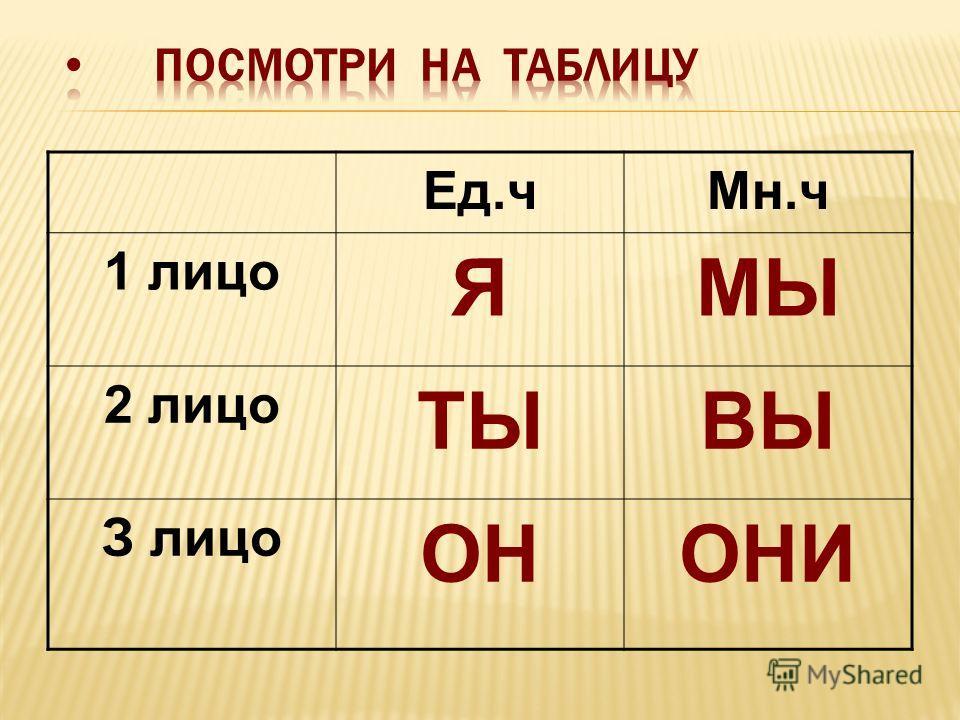 Ед.чМн.ч 1 лицо ЯМЫ 2 лицо ТЫВЫ З лицо ОНОНИ