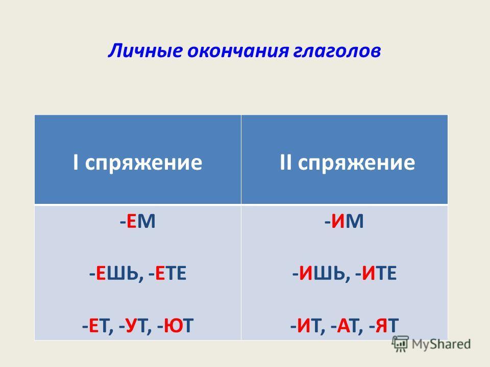 Личные окончания глаголов І спряжение ІІ спряжение -ЕМ -ЕШЬ, -ЕТЕ -ЕТ, -УТ, -ЮТ -ИМ -ИШЬ, -ИТЕ -ИТ, -АТ, -ЯТ
