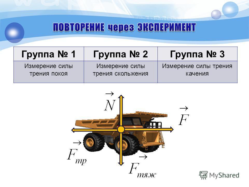 Группа 1Группа 2Группа 3 Измерение силы трения покоя Измерение силы трения скольжения Измерение силы трения качения