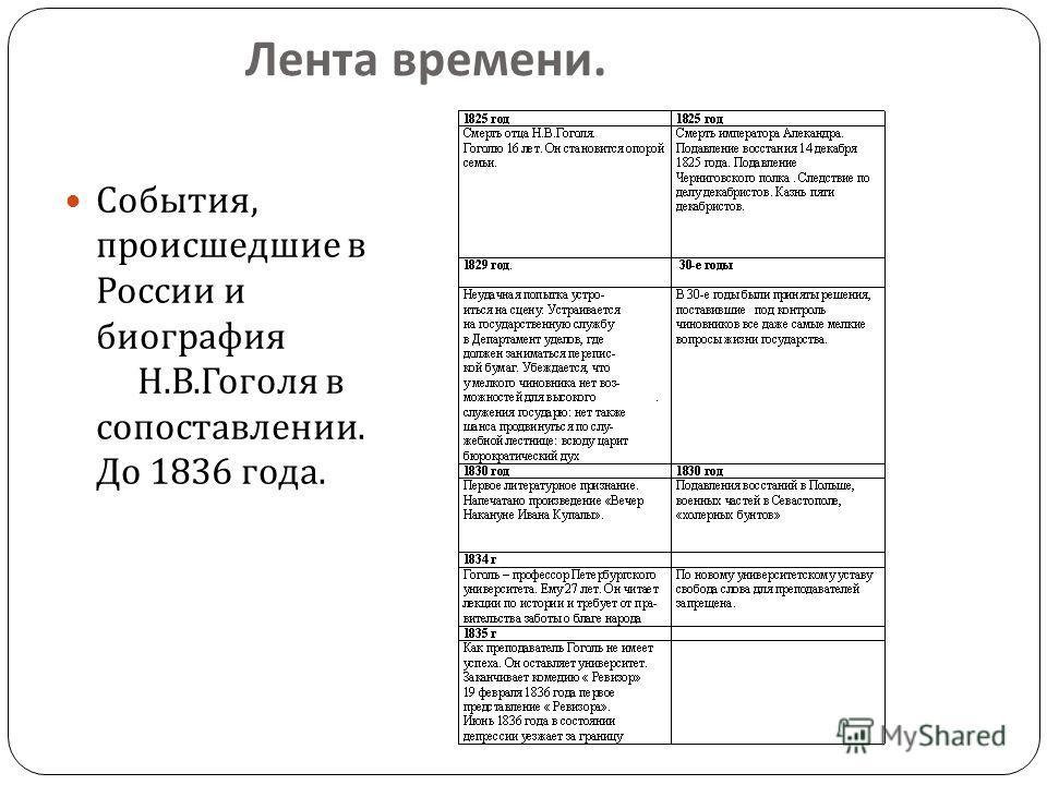 Лента времени. События, происшедшие в России и биография Н. В. Гоголя в сопоставлении. До 1836 года.