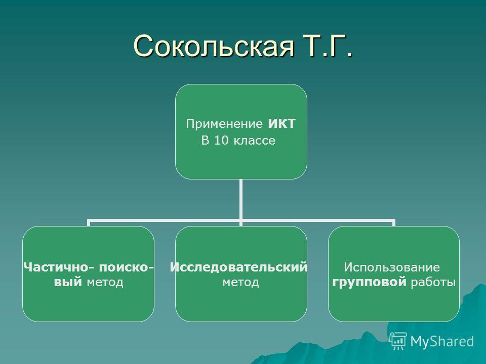 Сокольская Т.Г. Применение ИКТ В 10 классе Частично- поиско- вый метод Исследовательский метод Использование групповой работы