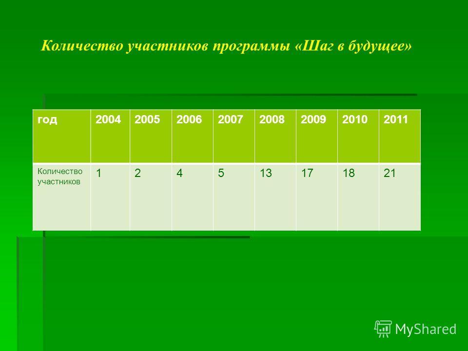 Количество участников программы «Шаг в будущее» год20042005200620072008200920102011 Количество участников 124513171821