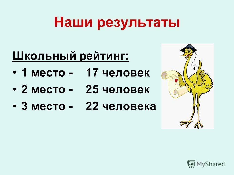 В конкурсе Эрудитов приняли участие 115 учащихся 1-4 классов «Быстрый» раунд- 115 уч. «Умный» раунд- 92 уч. «Смелый» раунд- 20 уч. Всего 227 работ.