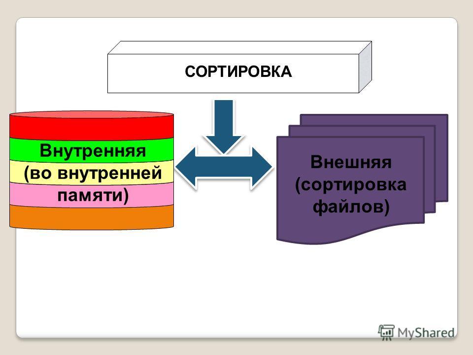 Внешняя (сортировка файлов) Внутренняя (во внутренней памяти) СОРТИРОВКА