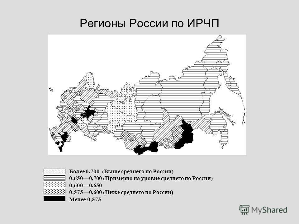 Регионы России по ИРЧП Более 0,700 (Выше среднего по России) 0,6500,700 (Примерно на уровне среднего по России) 0,6000,650 0,5750,600 (Ниже среднего по России) Менее 0,575