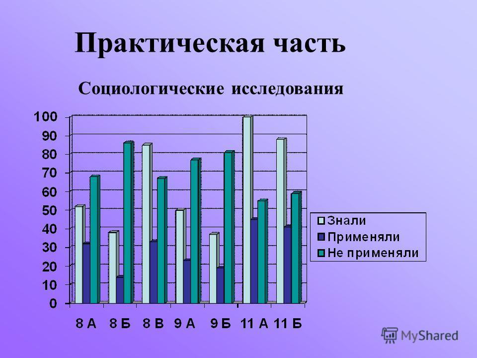 Практическая часть Социологические исследования