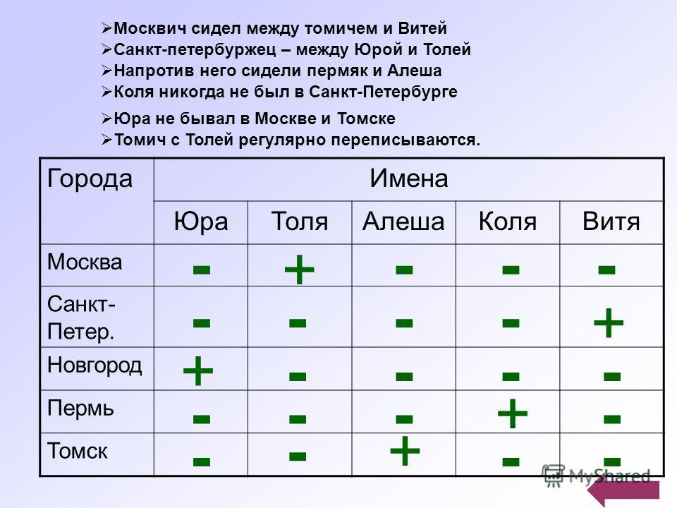 ГородаИмена ЮраТоляАлешаКоляВитя Москва Санкт- Петер. Новгород Пермь Томск - + --- - - - - --- - - --- - -- - + + + + Москвич сидел между томичем и Витей Санкт-петербуржец – между Юрой и Толей Напротив него сидели пермяк и Алеша Коля никогда не был в