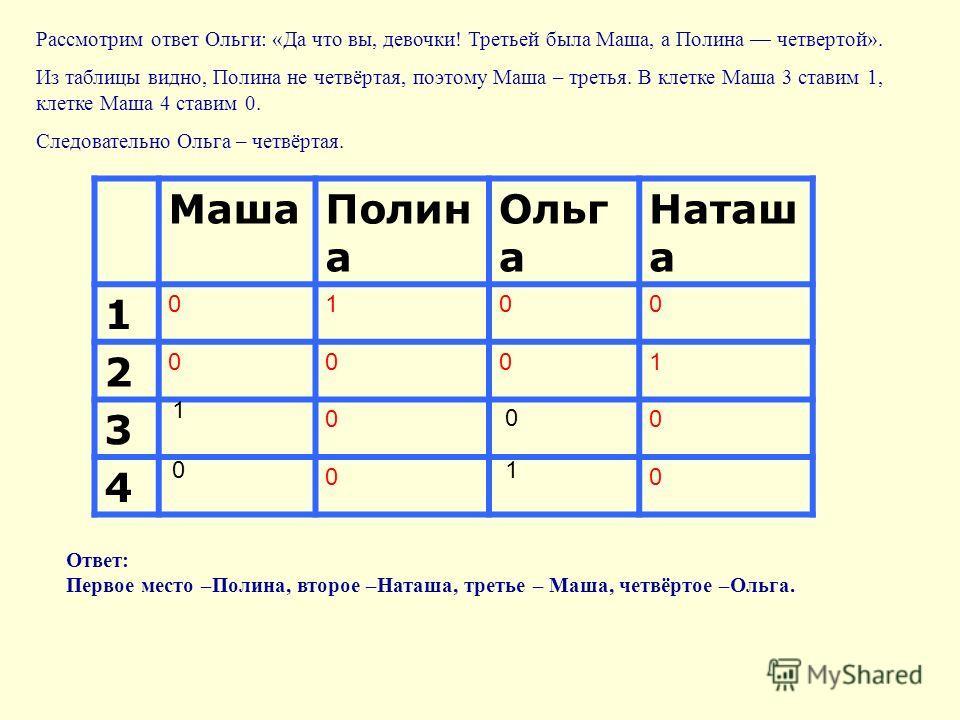 МашаПолин а Ольг а Наташ а 1 0100 2 0001 3 00 4 00 Рассмотрим ответ Ольги: «Да что вы, девочки! Третьей была Маша, а Полина четвертой». Из таблицы видно, Полина не четвёртая, поэтому Маша – третья. В клетке Маша 3 ставим 1, клетке Маша 4 ставим 0. Сл