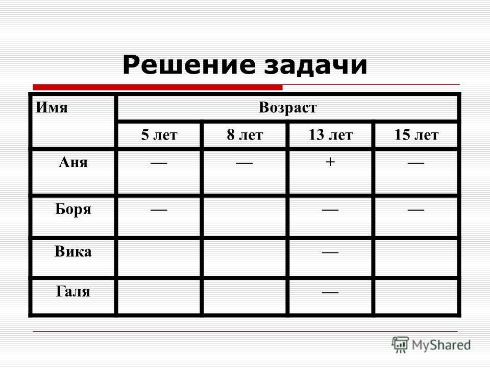 Решение задачи ИмяВозраст 5 лет8 лет13 лет15 лет Аня–– + Боря–– Вика–– Галя––
