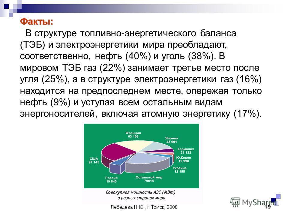 Лебедева Н.Ю., г. Томск, 200819 Факты: В структуре топливно-энергетического баланса (ТЭБ) и электроэнергетики мира преобладают, соответственно, нефть (40%) и уголь (38%). В мировом ТЭБ газ (22%) занимает третье место после угля (25%), а в структуре э