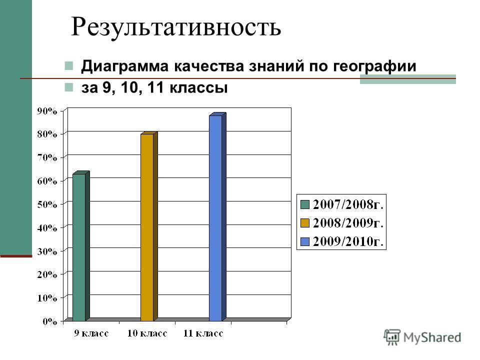 Результативность Диаграмма качества знаний по географии за 9, 10, 11 классы