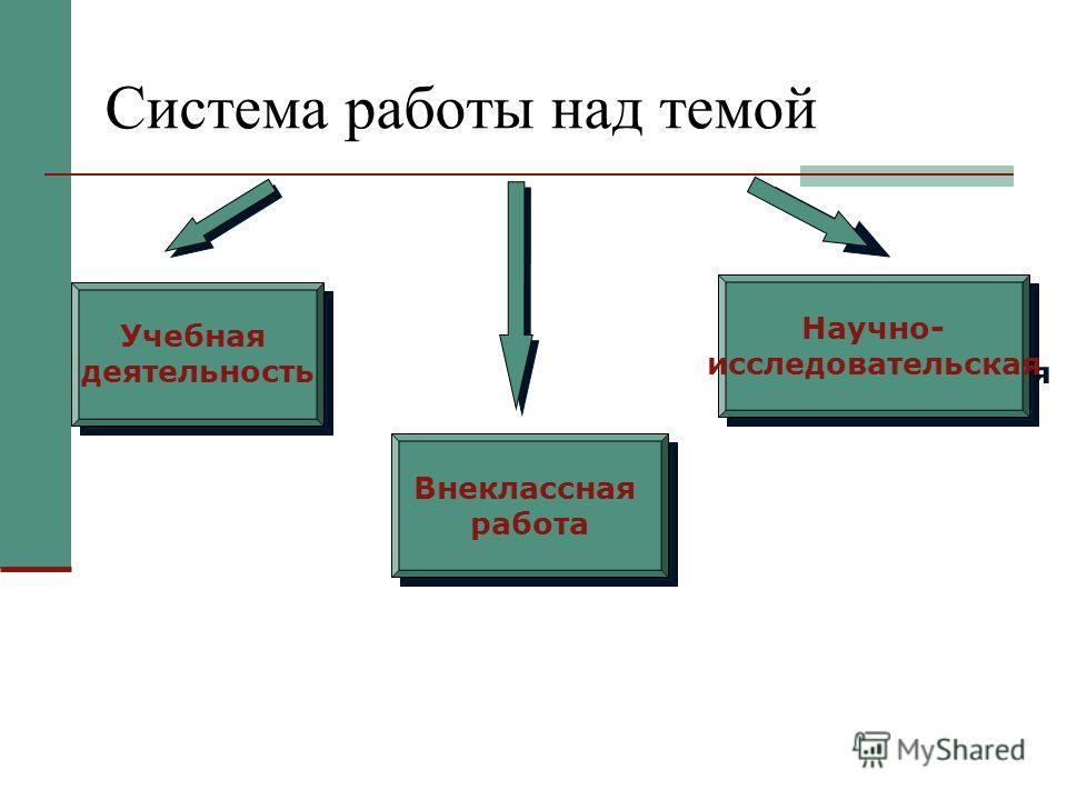 Система работы над темой Учебная деятельность Внеклассная работа Внеклассная работа Научно- исследовательская