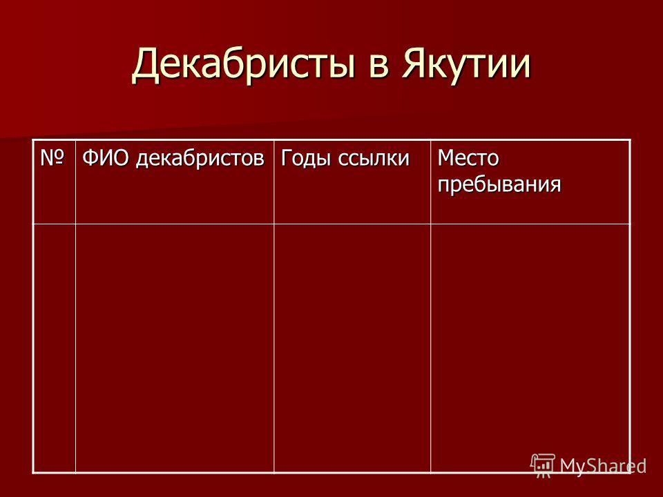 Декабристы в Якутии ФИО декабристов Годы ссылки Место пребывания