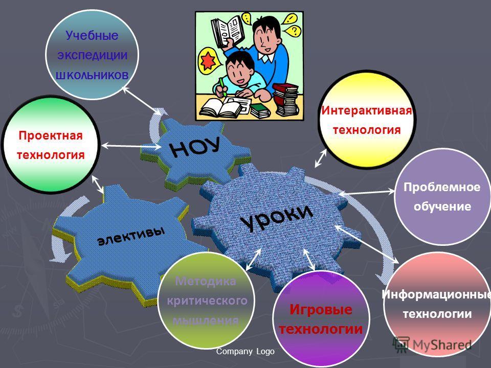 Company Logo Проблемное обучение Интерактивная технология Информационные технологии Игровые технологии Методика критического мышления Проектная технология Учебные экспедиции школьников