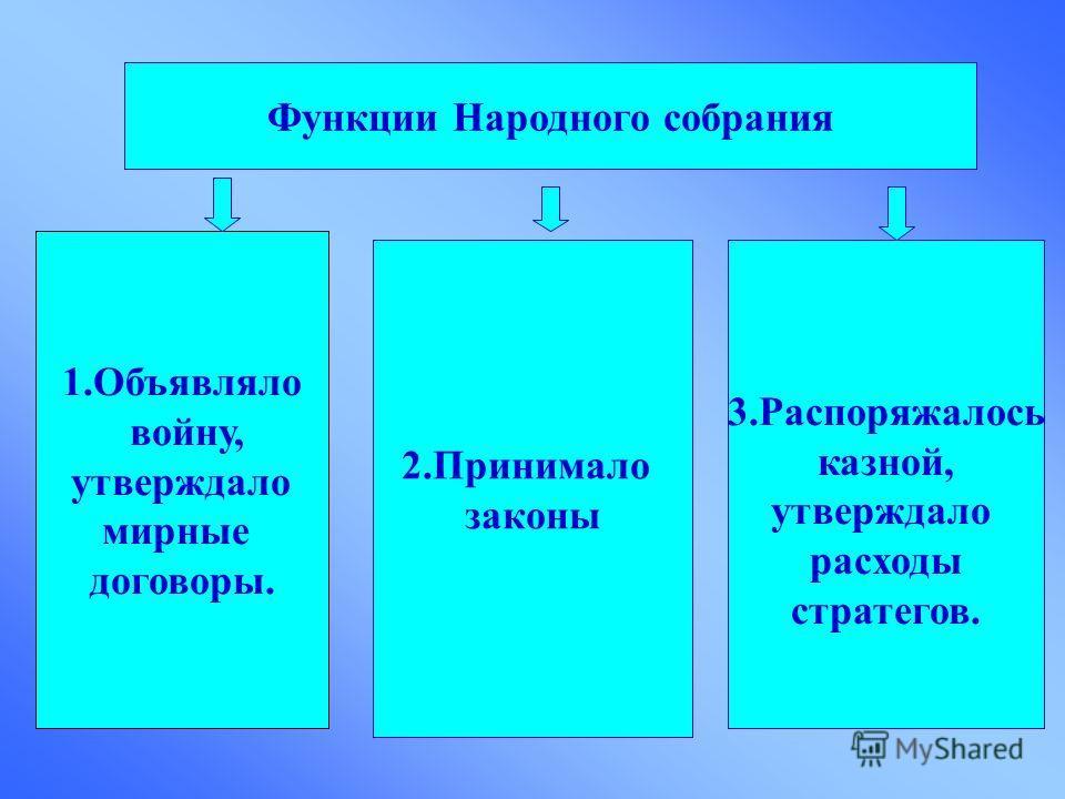 Функции Народного собрания 1.Объявляло войну, утверждало мирные договоры. 2.Принимало законы 3.Распоряжалось казной, утверждало расходы стратегов.
