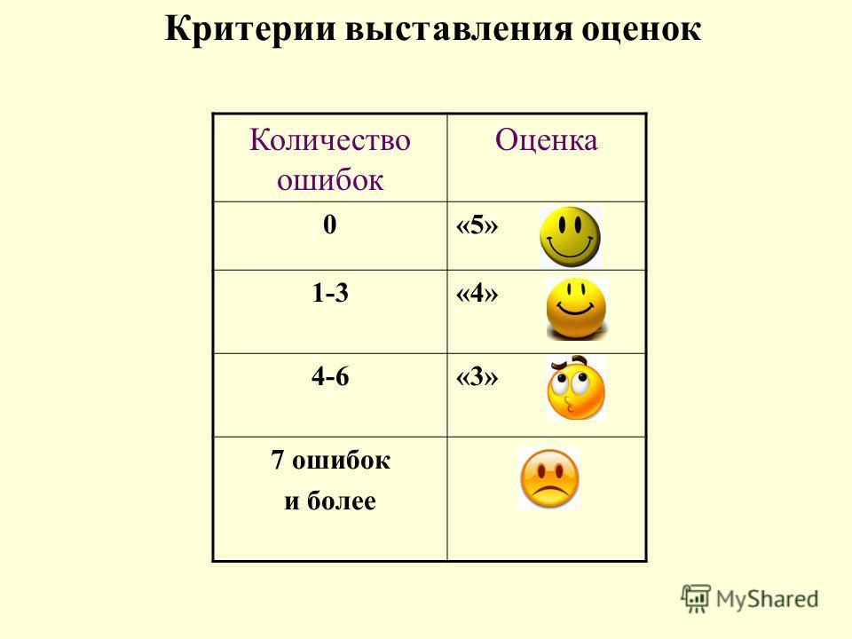 Количество ошибок Оценка 0«5» 1-3«4» 4-6«3» 7 ошибок и более Критерии выставления оценок