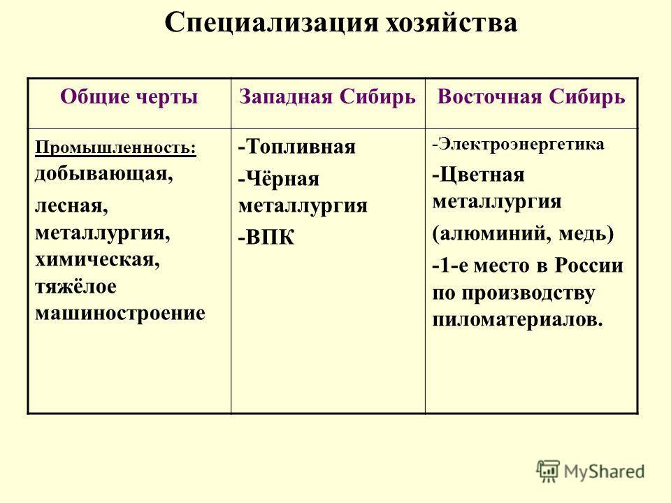 Общие чертыЗападная СибирьВосточная Сибирь Промышленность: добывающая, лесная, металлургия, химическая, тяжёлое машиностроение -Топливная -Чёрная металлургия -ВПК -Электроэнергетика -Цветная металлургия (алюминий, медь) -1-е место в России по произво