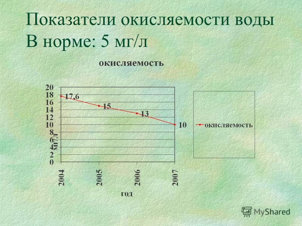 Показатели окисляемости воды В норме: 5 мг/л