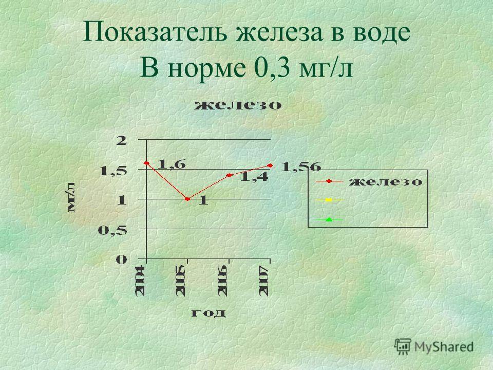 Показатель железа в воде В норме 0,3 мг/л