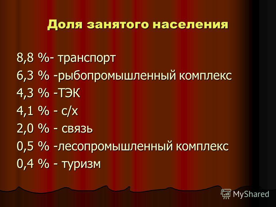 Доля занятого населения 8,8 %- транспорт 6,3 % -рыбопромышленный комплекс 4,3 % -ТЭК 4,1 % - с/х 2,0 % - связь 0,5 % -лесопромышленный комплекс 0,4 % - туризм