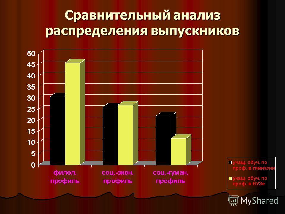 Сравнительный анализ распределения выпускников