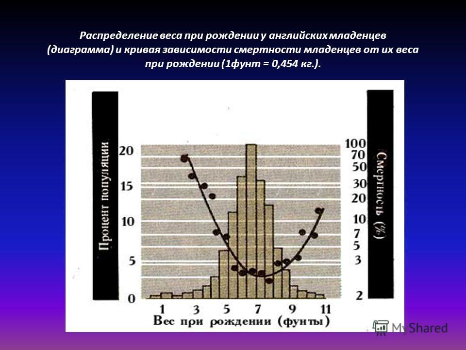 Распределение веса при рождении у английских младенцев (диаграмма) и кривая зависимости смертности младенцев от их веса при рождении (1фунт = 0,454 кг.).