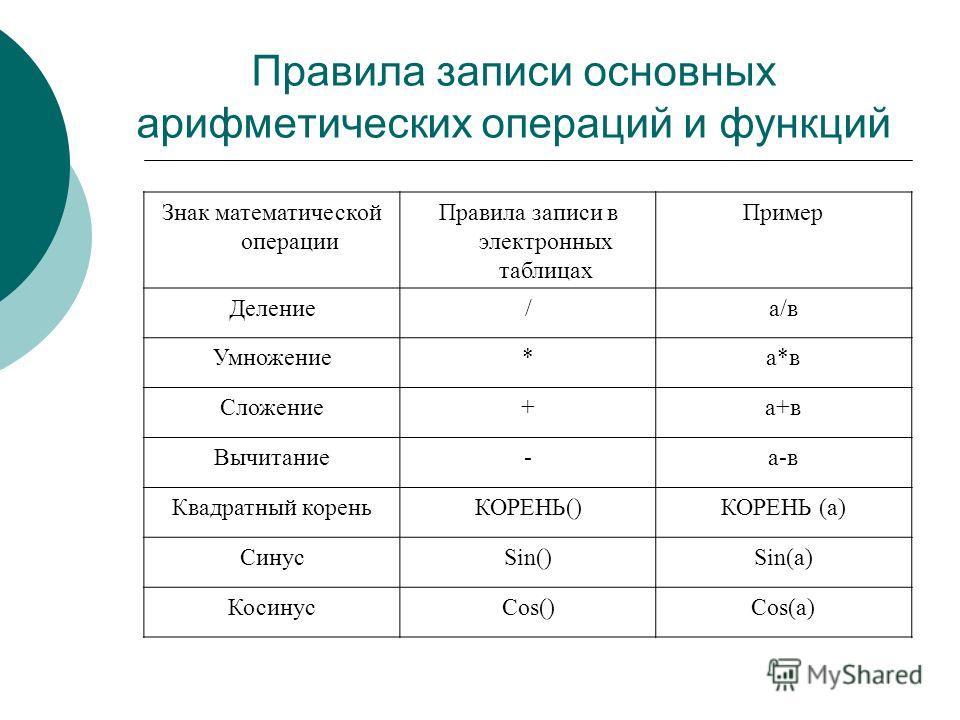 Правила записи основных арифметических операций и функций Знак математической операции Правила записи в электронных таблицах Пример Деление/а/в Умножение*а*в Сложение+а+в Вычитание-а-в Квадратный кореньКОРЕНЬ()КОРЕНЬ (а) СинусSin()Sin(a) КосинусCos()