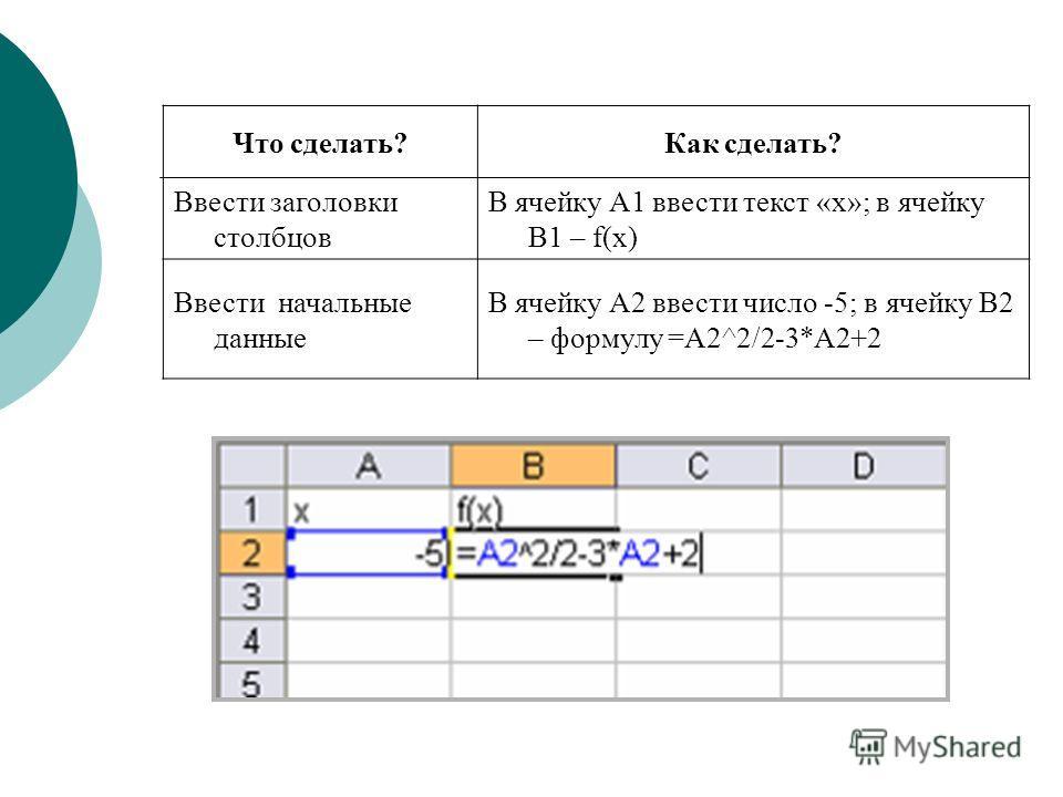 Что сделать?Как сделать? Ввести заголовки столбцов В ячейку А1 ввести текст «х»; в ячейку В1 – f(x) Ввести начальные данные В ячейку А2 ввести число -5; в ячейку В2 – формулу =А2^2/2-3*А2+2