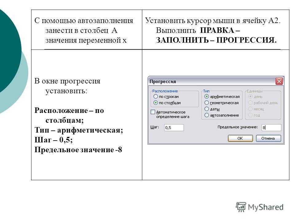 С помощью автозаполнения занести в столбец А значения переменной х Установить курсор мыши в ячейку А2. Выполнить ПРАВКА – ЗАПОЛНИТЬ – ПРОГРЕССИЯ. В окне прогрессия установить: Расположение – по столбцам; Тип – арифметическая; Шаг – 0,5; Предельное зн