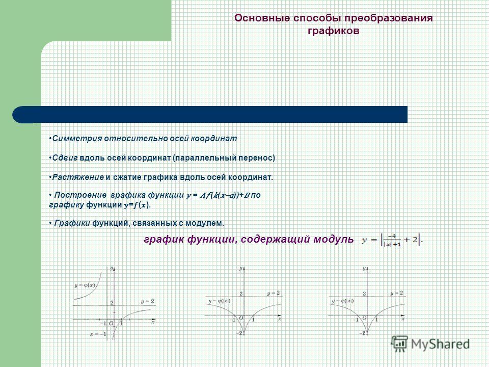 Основные способы преобразования графиков Симметрия относительно осей координат Сдвиг вдоль осей координат (параллельный перенос) Растяжение и сжатие графика вдоль осей координат. Построение графика функции = (( ))+ по графику функции =(). Графики фун