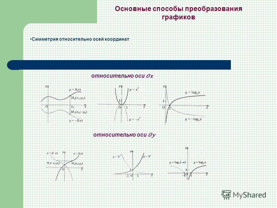 Основные способы преобразования графиков Симметрия относительно осей координат относительно оси