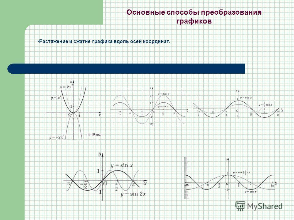Растяжение и сжатие графика вдоль осей координат. Основные способы преобразования графиков