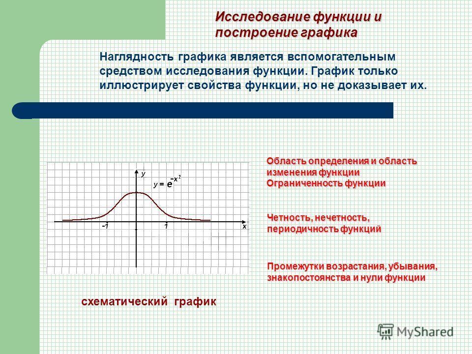 Исследование функции и построение графика Область определения и область изменения функции Ограниченность функции Четность, нечетность, периодичность функций Промежутки возрастания, убывания, знакопостоянства и нули функции схематическийграфик Наглядн