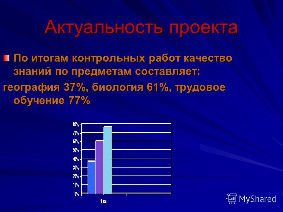 Актуальность проекта По итогам контрольных работ качество знаний по предметам составляет: география 37%, биология 61%, трудовое обучение 77%