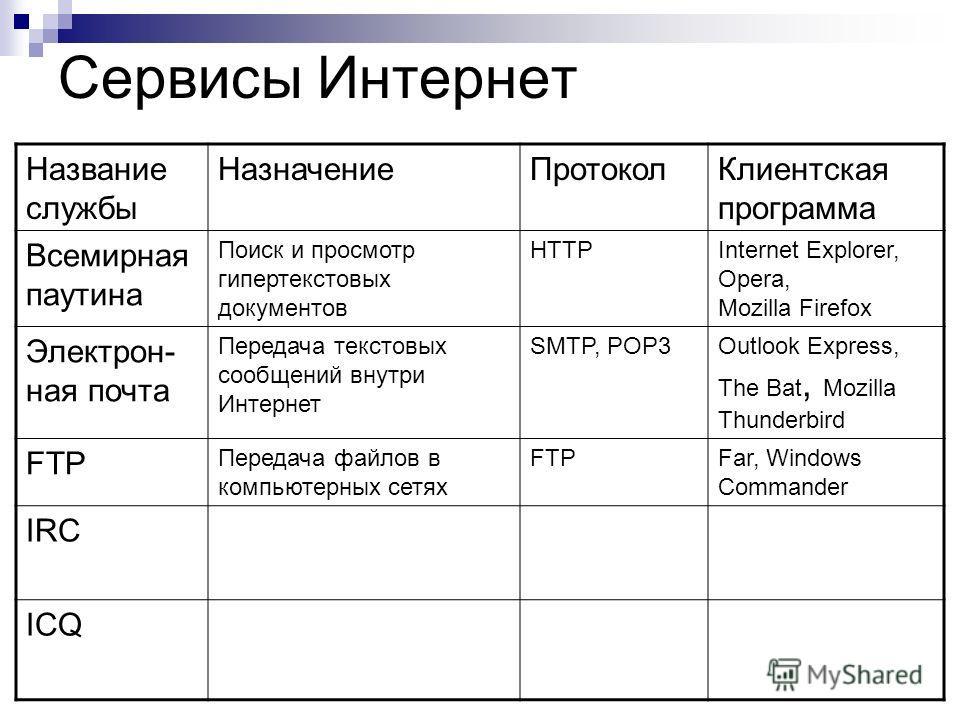 Сервисы Интернет Название службы НазначениеПротоколКлиентская программа Всемирная паутина Поиск и просмотр гипертекстовых документов HTTPInternet Explorer, Opera, Mozilla Firefox Электрон- ная почта Передача текстовых сообщений внутри Интернет SMTP,