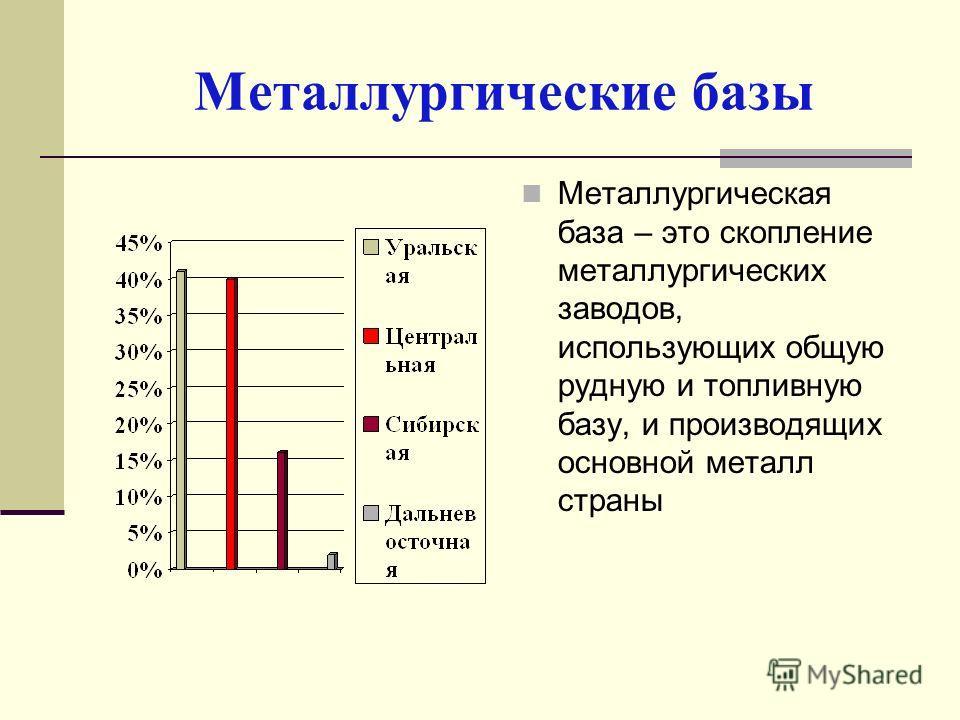 Металлургические базы Металлургическая база – это скопление металлургических заводов, использующих общую рудную и топливную базу, и производящих основной металл страны