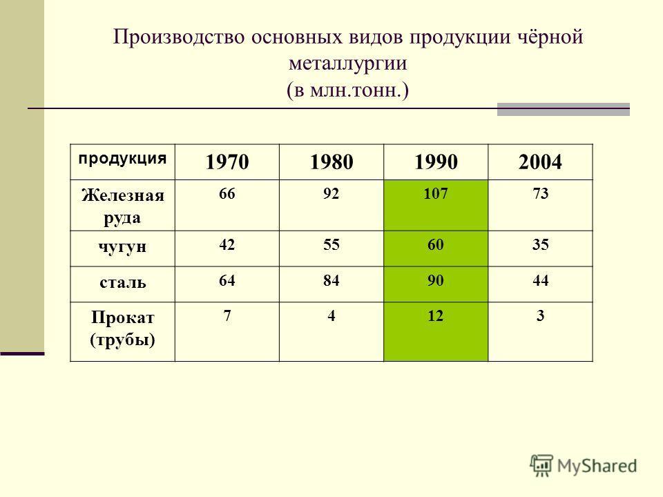 Производство основных видов продукции чёрной металлургии (в млн.тонн.) продукция 1970198019902004 Железная руда 669210773 чугун 42556035 сталь 64849044 Прокат (трубы) 74123