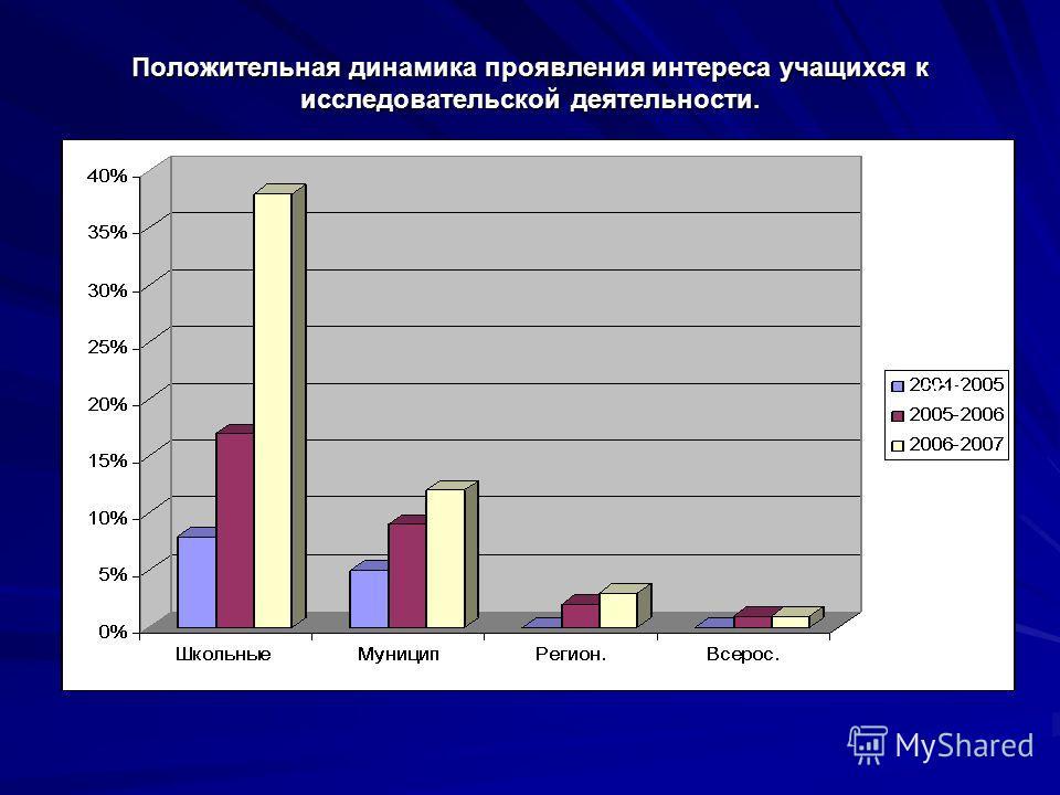 Положительная динамика проявления интереса учащихся к исследовательской деятельности. 200
